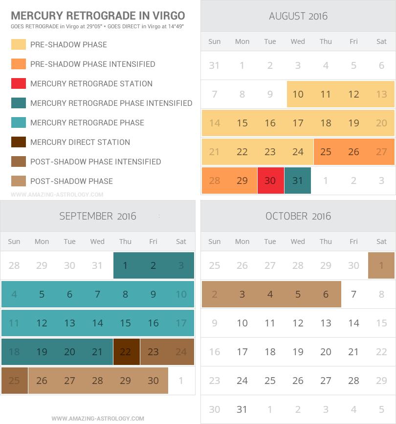 Mercury Retrograde Infographic